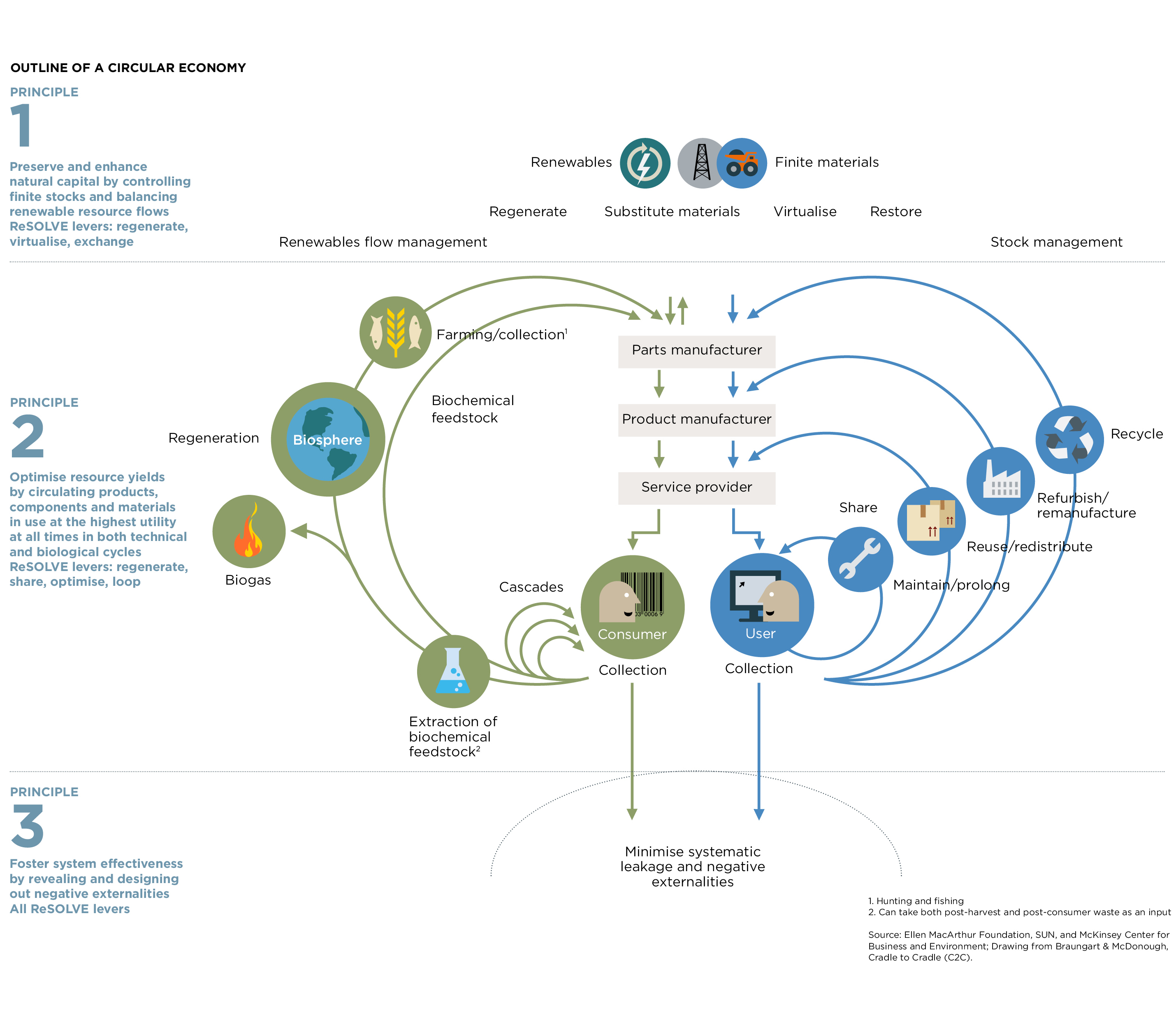 Circular Economy for Sustainable Growth 15 cr - Spring 2021